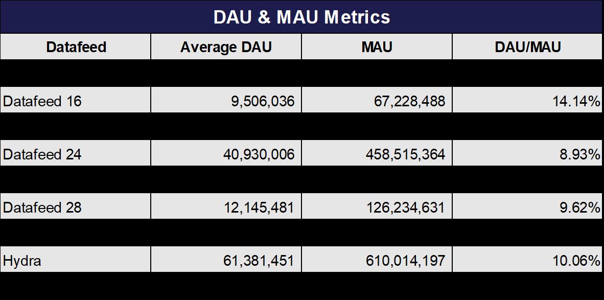 DAU MAU Counts Oct 2019