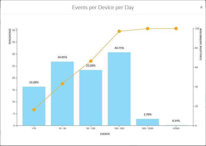 Quality Dashboard - Events Per Device Per Day