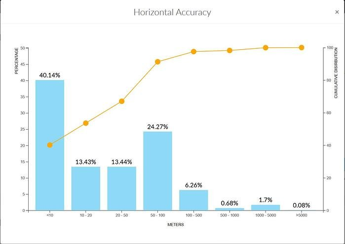 Quality Dashboard - Horizontal Accuracy