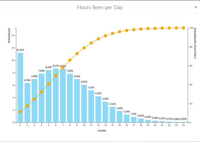 Quality Dashboard - Hours Seen Per Day