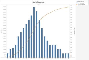Days seen per month 2