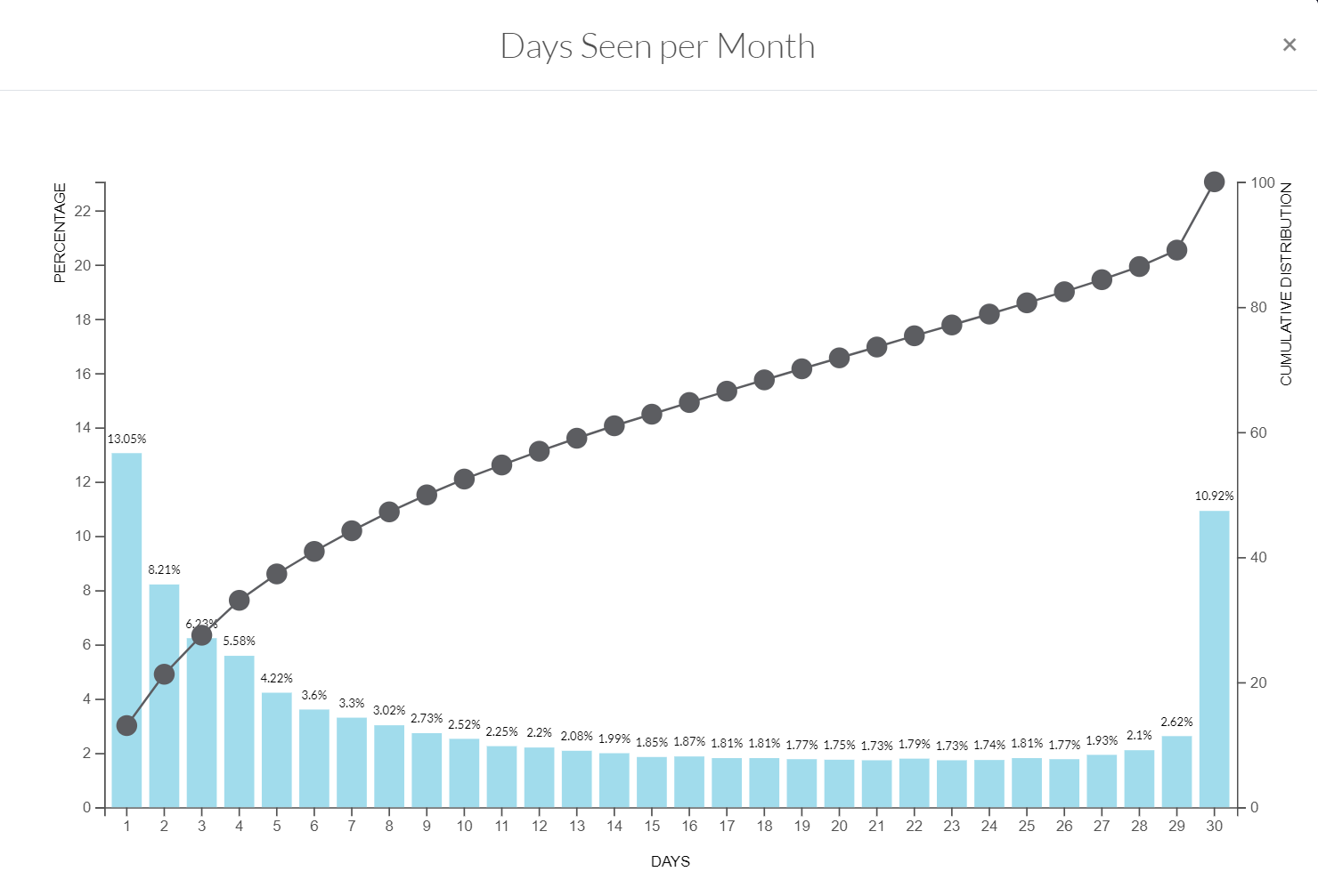 Days seen per month feed 01