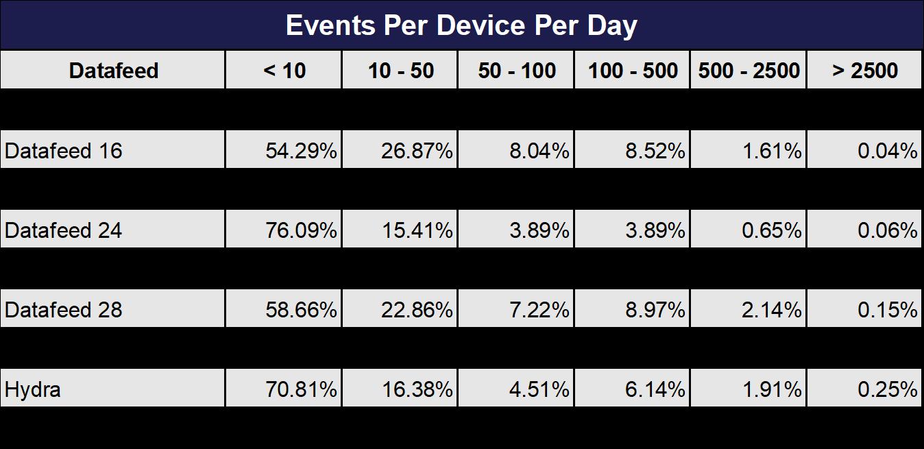 Events Per Device Per Day Oct 2019
