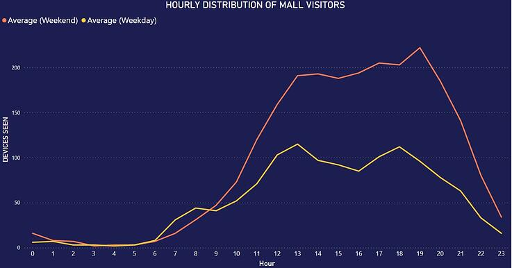 Hourly Distribution