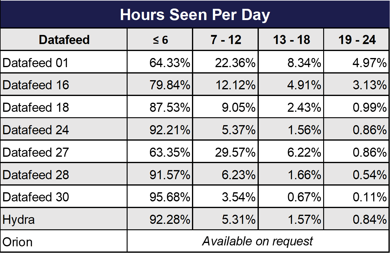 Hours Seen Per Day