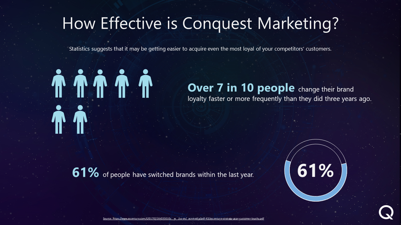 How effective is conquest marketing
