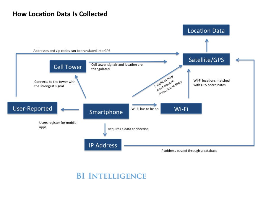 Location data collection (Insider)