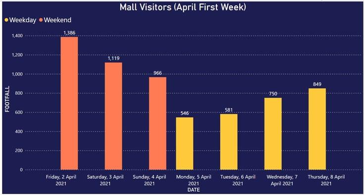 Mall_Visitors