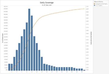 days seen per month
