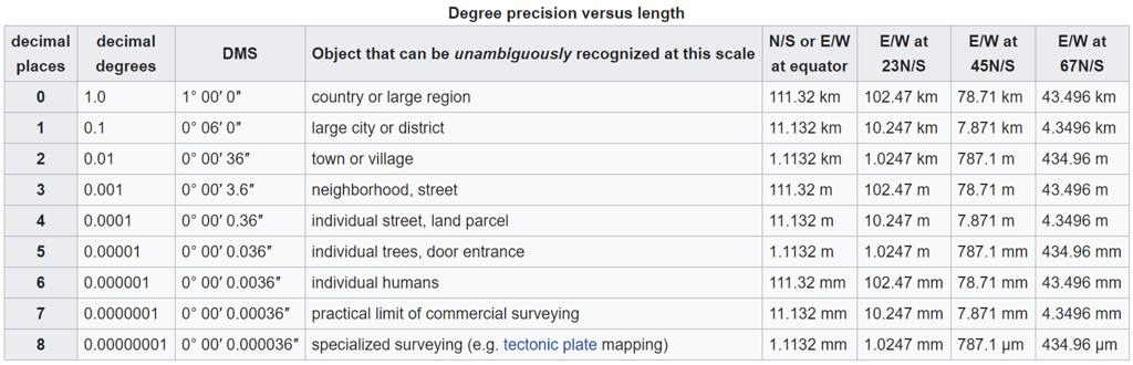 degree_precision
