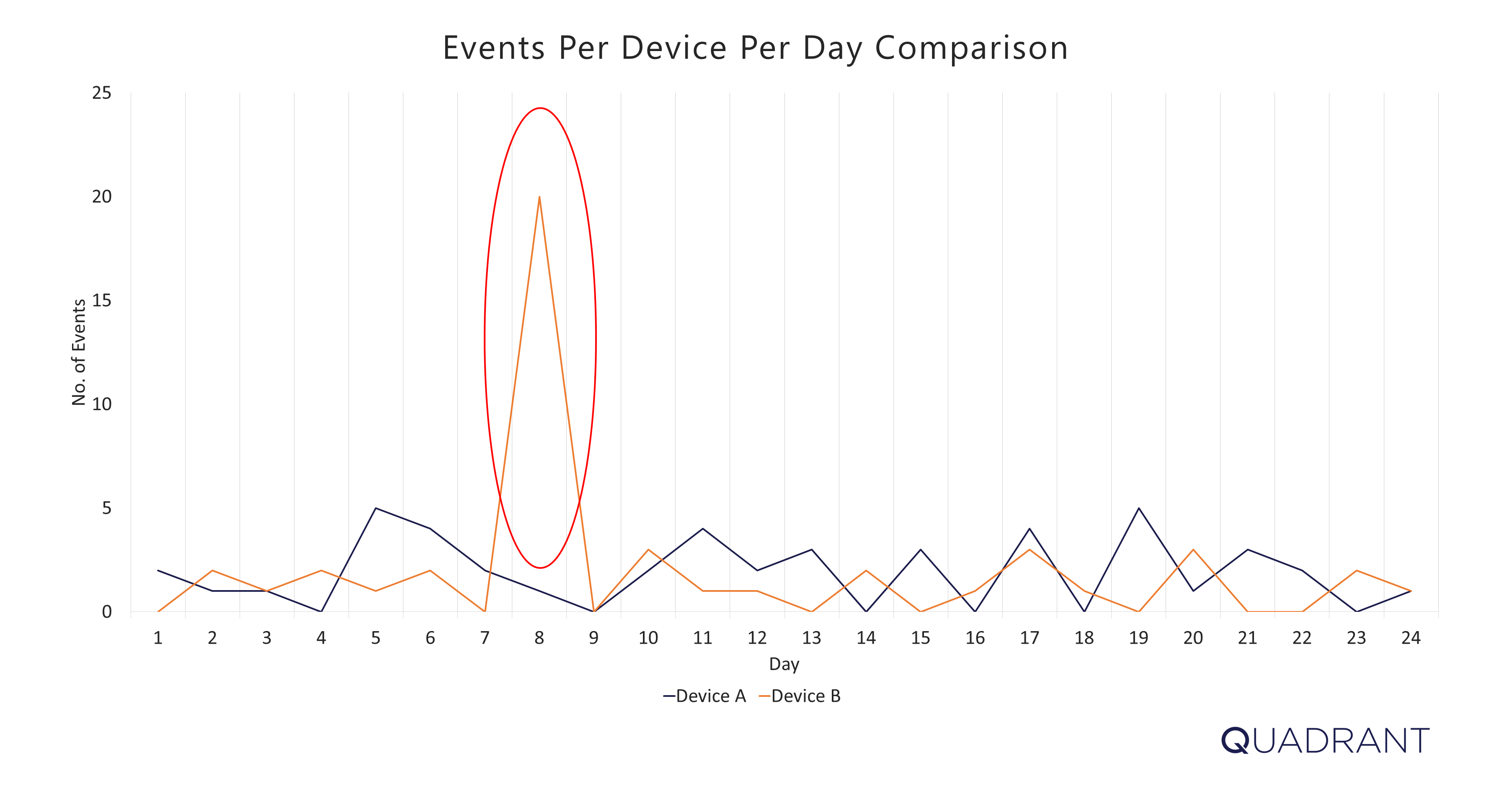6 - Events Per Device Per Day Hourly Clustered Events 3